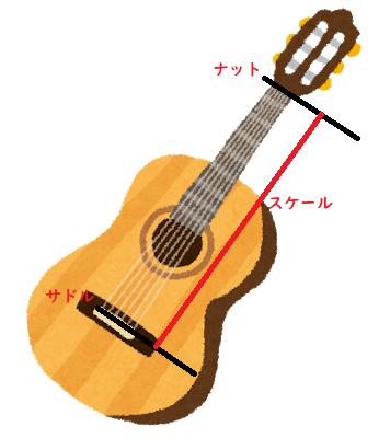 guitar-scale